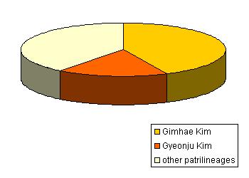 Kim_surname_pie_chart